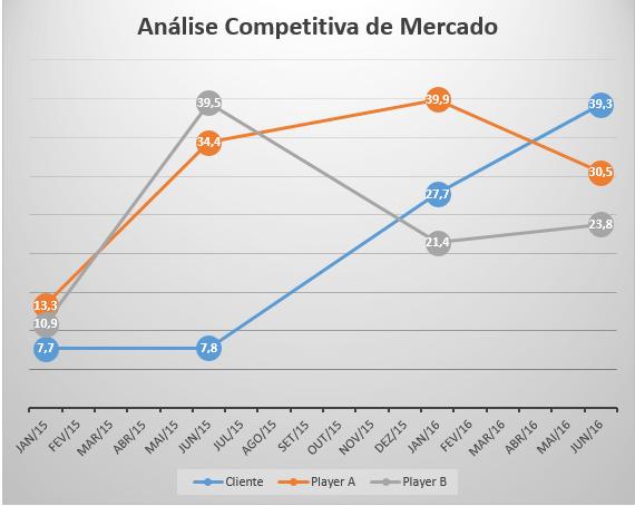 Análise de concorrência em SEO: visibilidade orgânica