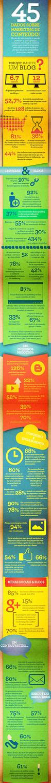 [Infográfico] Dados sobre Marketing de Conteúdo