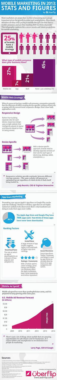 Infográfico sobre as perceptivas do Mobile Marketing para 2013