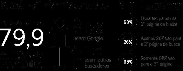 Consultoria em SEO - Otimização de Sites - Porto Alegre